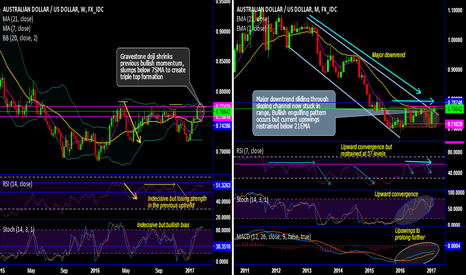 AUDUSD: AUD/USD chart pack – Technicals and Trade setup