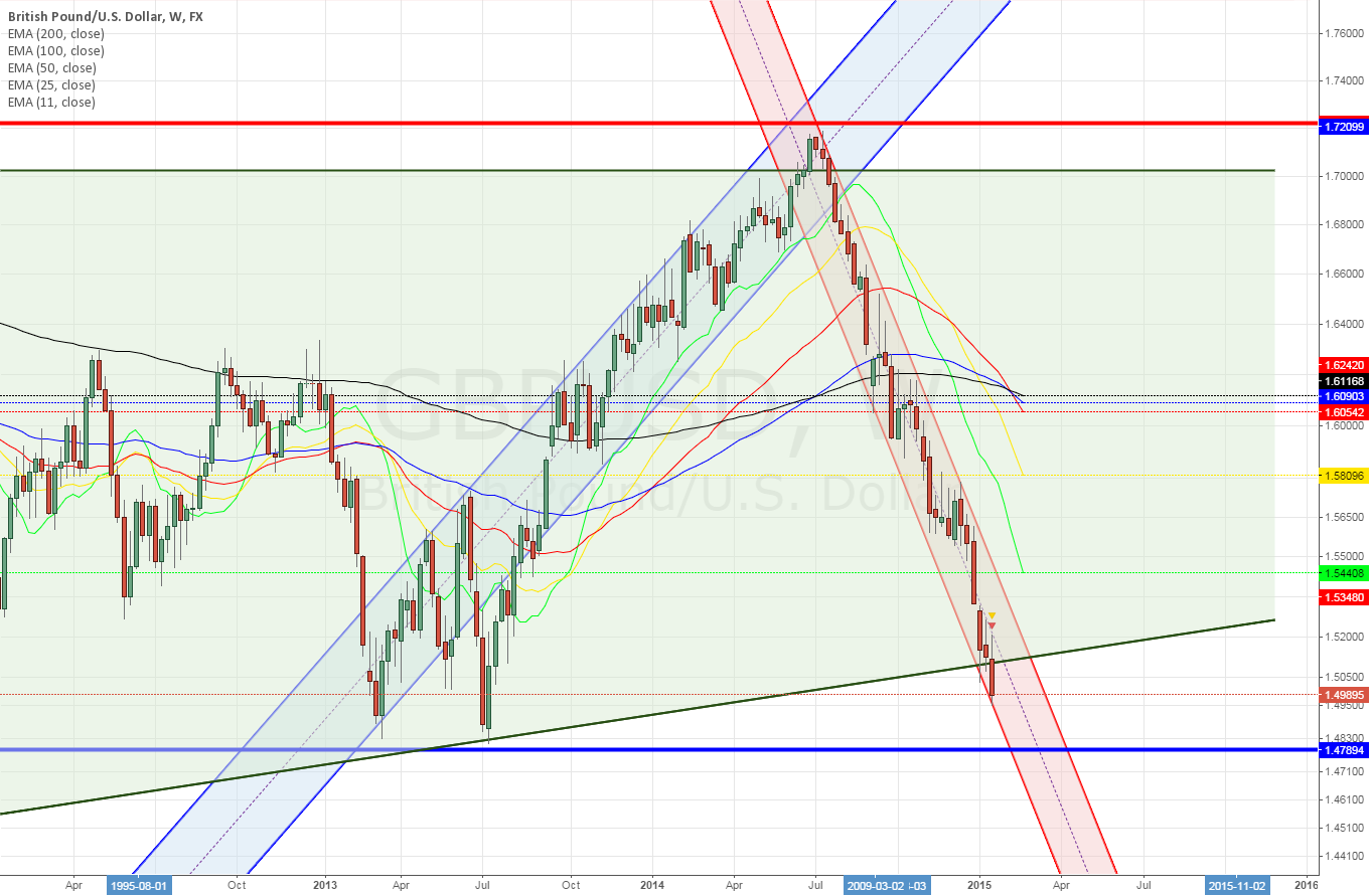 GBPUSD weekly in shorter duration