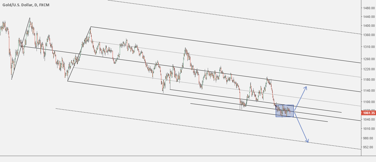 XAUUSD in range (daily)
