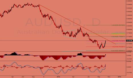 AUDUSD: Will AUDUSD bounce off the trend line