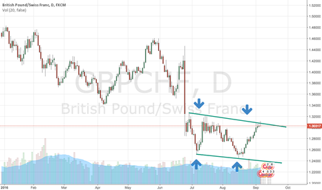 GBPCHF: Clear IDEA of GBPCHF
