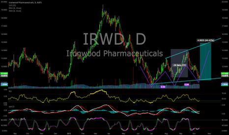 IRWD: IRWD options Bounce trade