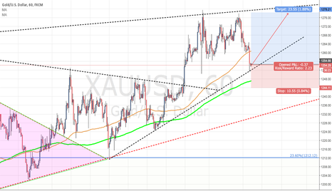 XAUUSD: Long XAU/USD with up trend line