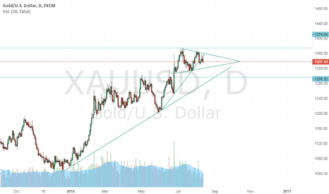 XAUUSD: SHORT XAU USD