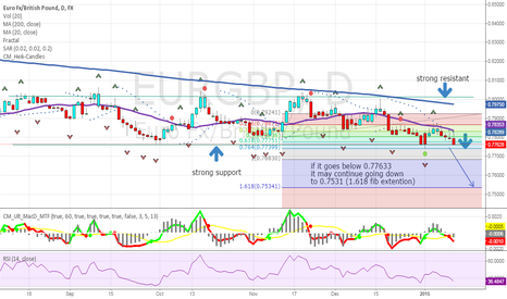 EURGBP: eurgbp passed a strong resistant