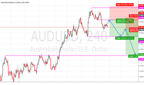 AUDUSD: AUDUSD SHORT SET-UP