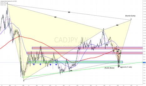 CADJPY: Bullish harmonic scenario - More than 800 pips potential move