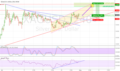 XAGUSD: Silver on an upward trend
