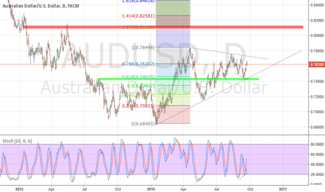 AUDUSD: AUD/USD Currently Long but may add to position