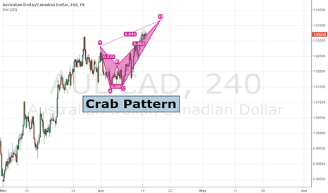 AUDCAD: Interesting pattern forecast high probability short on AUD/CAD