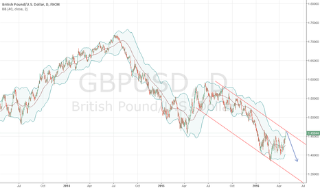 GBPUSD: GBP/USD will be under the presure untill the brexit resolution