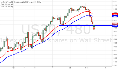 US30: DOW CORRECTION???