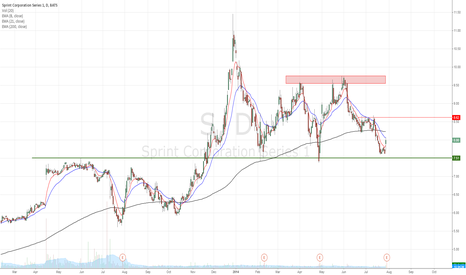 S: Sprint bounce off from major support