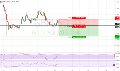 GBPUSD: GBPUSD SELL OPPORTUNITY!!!