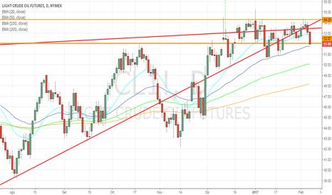 CL1!: Crude Oil in trading range: potenziale ribasso in arrivo?