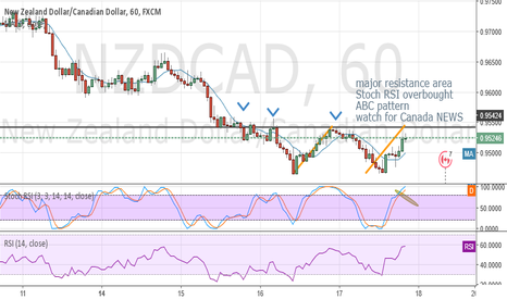 NZDCAD: Wait for a Buy signal