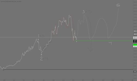 CMG: CMG bullish wave count