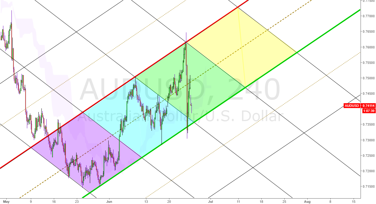 AUDUSD channel and clone to both sides.