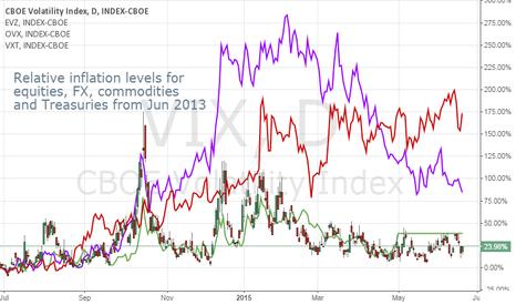 VIX: Volatility Levels of FX Markets Diverging