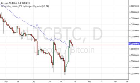 LTCBTC: Litecoin. Still short
