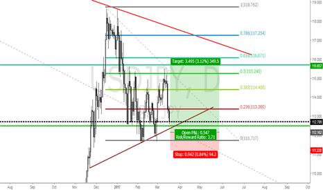 USDJPY: USDJPY LONG IDEA @ 112.16