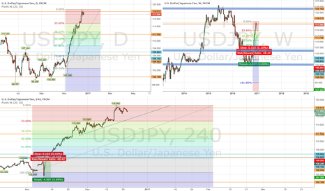 USDJPY: Bearish USDJPY