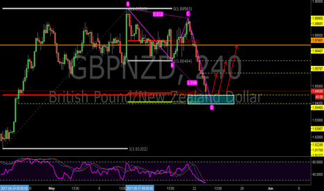 GBPNZD:  GBPNZD:Bullish 1.618AB=CD and the 0.618RET