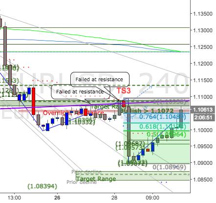 Euro bulls bite off way too much. Watch: 1.1090. Target: 1.1020