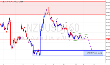 NZDUSD: NZDUSD WITH BEARISH WEDGES