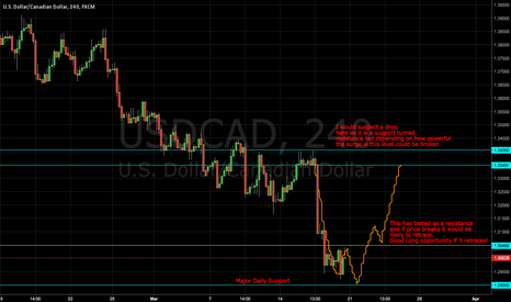 USDCAD: USDCAD Charting