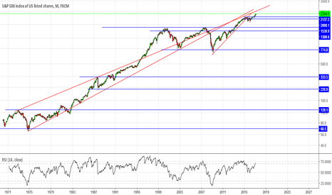 SPX500: #SPX500 what more can I say?