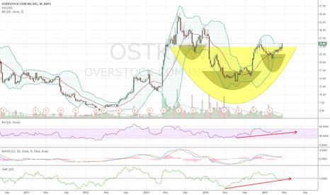 OSTK: OVERSTOCK (OSTK) on weekly looks good for earnings 04/27