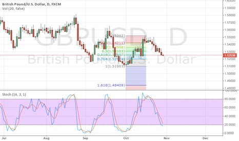 GBPUSD: GBPUSD: Support at 61% fibo retracment near 1.5260
