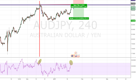 AUDJPY: Potential double top