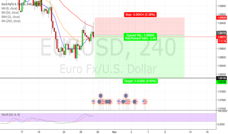 EURUSD: EURUSD PRICE ACTION MOVEMENT (4HOUR)