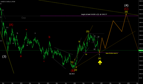 XAUUSD: XAUUSD gearing up for advance