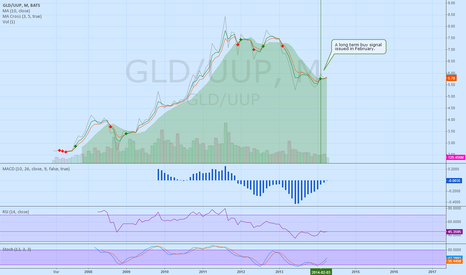 GLD/UUP: Given taper to continue, you want to bet gold or dollar?