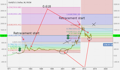 XAUUSD: A fib based pattern suggesting uptrend resumption for new highs