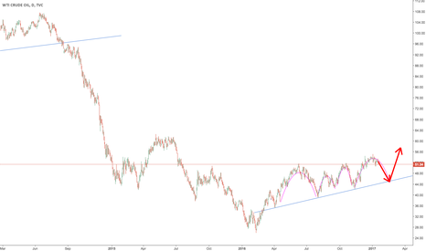 USOIL: USOIL another drop to test the 45 dollar level