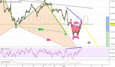 EURUSD: EURUSD 60, Bat pattern completion, also trend continuation