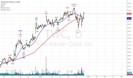 TWC: Time Warner MA 200:50  Death Cross happening?
