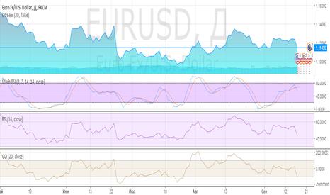 EURUSD: Прогноз до конца месяца.