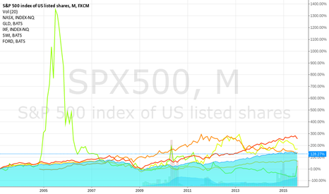 SPX500: low buy high sell