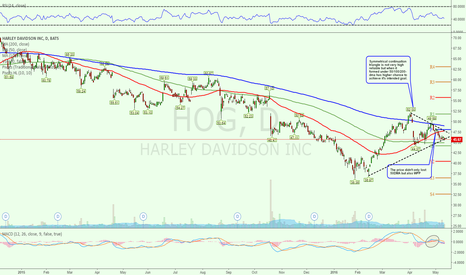 HOG: SCT with 50DMA loss suggest $40 is achievable