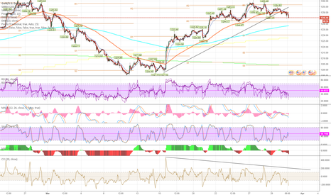 XAUUSD: Gold Divergence
