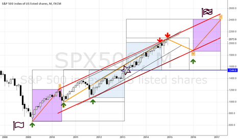SPX500: s&p500 graphical attempt