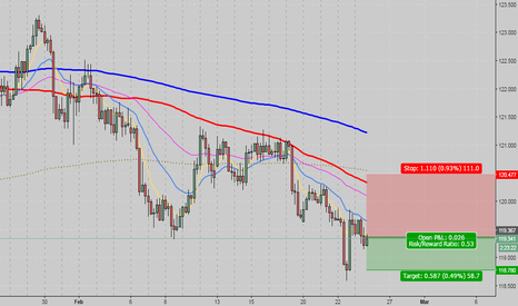EURJPY: EURJPY H4 bearish engulfing below weekly closed