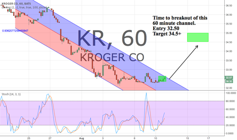 KR: Ready to pop this downward channel.