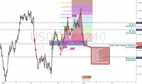 USDCHF: Cypher Pattern Completion USD/CHF 4H