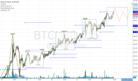 BTCUSD: To the moon...